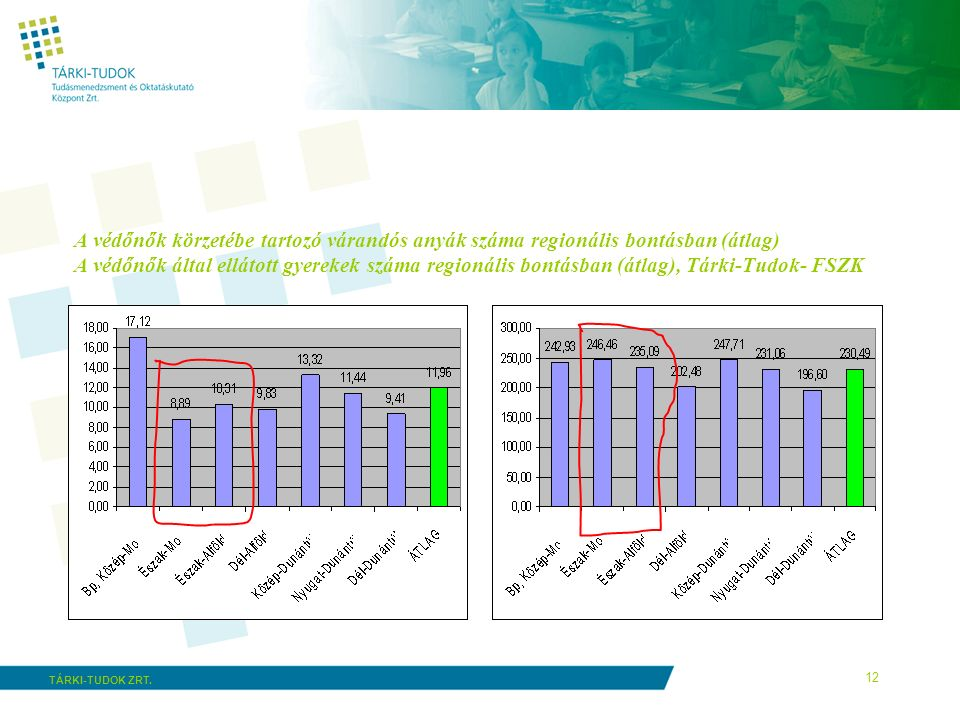 12 TÁRKI-TUDOK ZRT. A védőnők körzetébe tartozó várandós anyák száma regionális bontásban (átlag) A védőnők által ellátott gyerekek száma regionális b