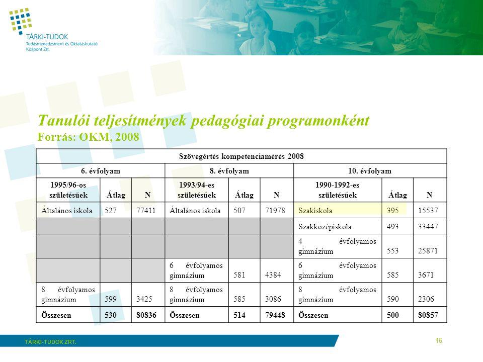 16 TÁRKI-TUDOK ZRT. Tanulói teljesítmények pedagógiai programonként Forrás: OKM, 2008 Szövegértés kompetenciamérés 2008 6. évfolyam8. évfolyam10. évfo
