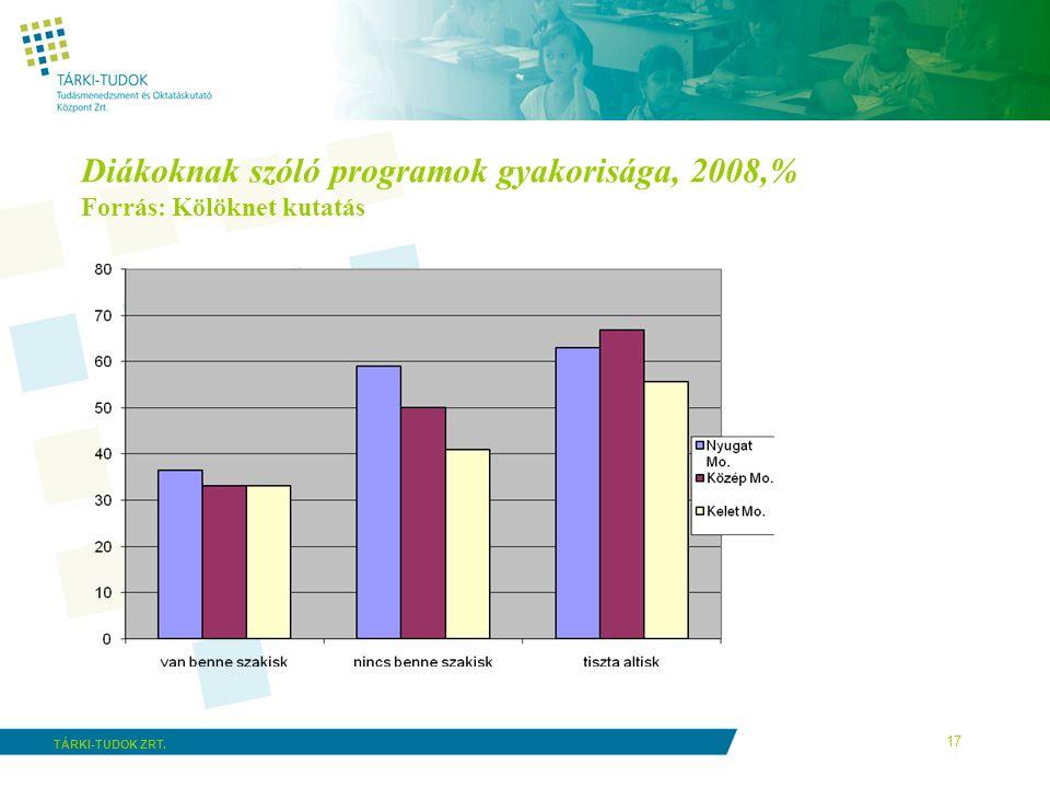 17 TÁRKI-TUDOK ZRT. Diákoknak szóló programok gyakorisága, 2008,% Forrás: Kölöknet kutatás