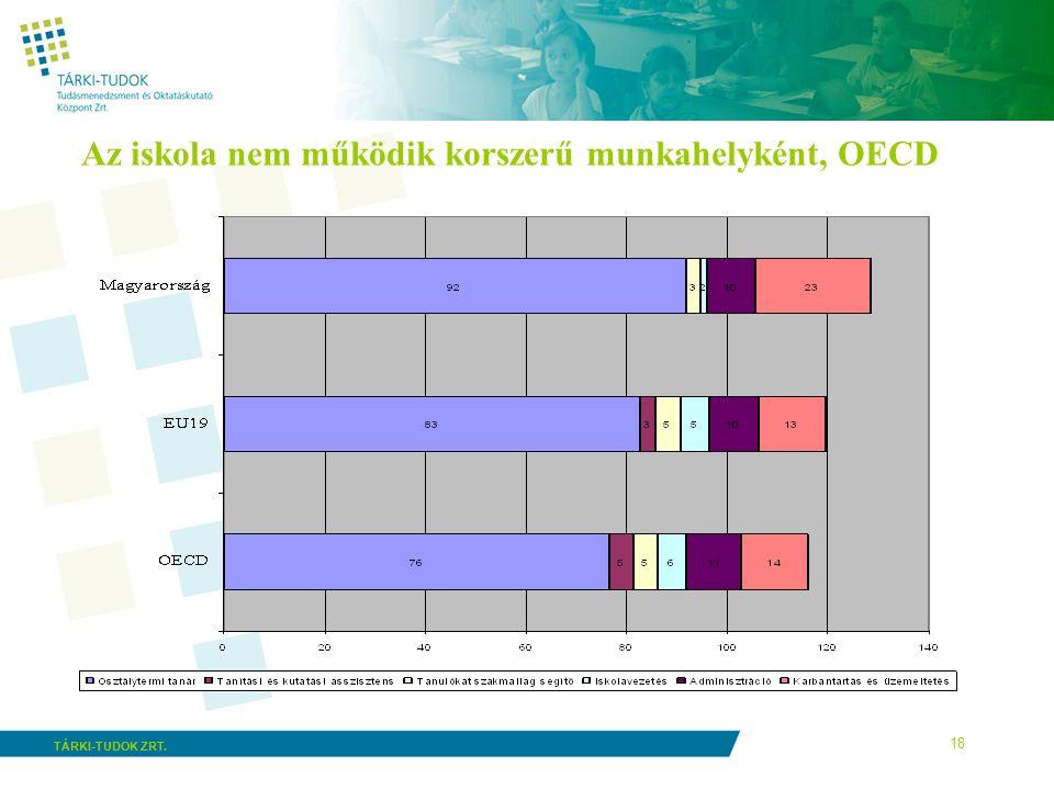 18 TÁRKI-TUDOK ZRT. Az iskola nem működik korszerű munkahelyként, OECD