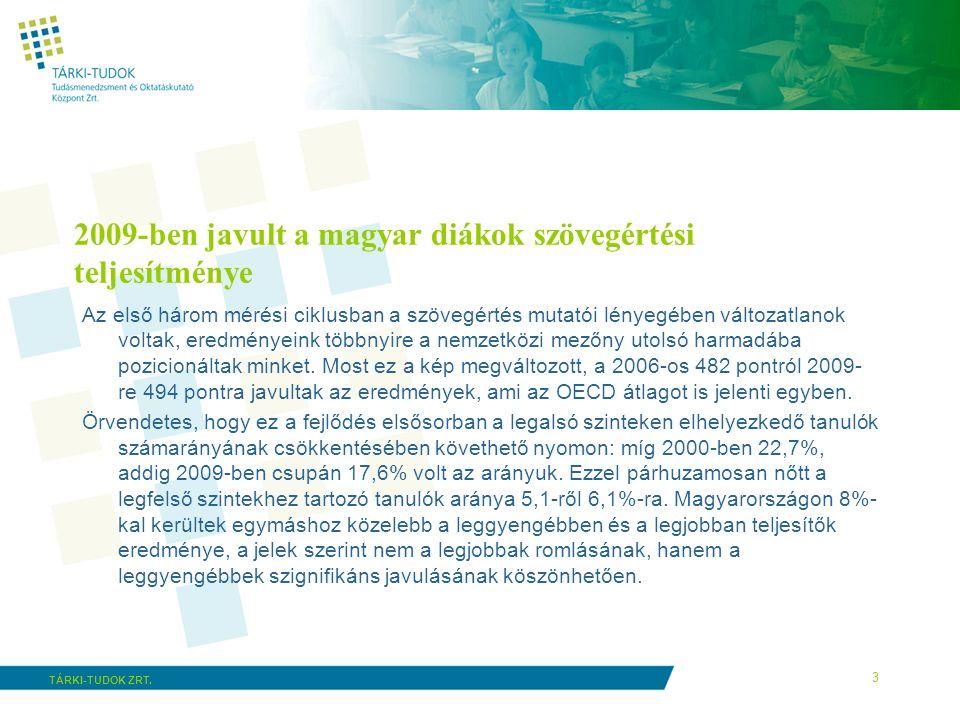 3 TÁRKI-TUDOK ZRT. 2009-ben javult a magyar diákok szövegértési teljesítménye Az első három mérési ciklusban a szövegértés mutatói lényegében változat