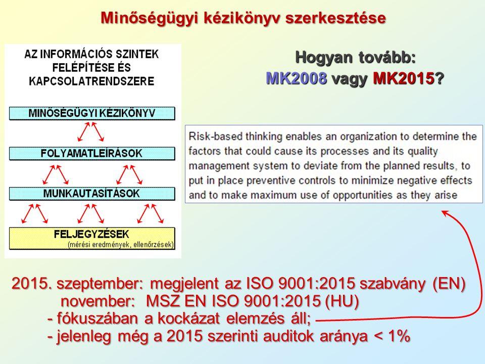 Hogyan tovább: MK2008 vagy MK2015? 2015. szeptember: megjelent az ISO 9001:2015 szabvány (EN) november: MSZ EN ISO 9001:2015 (HU) november: MSZ EN ISO