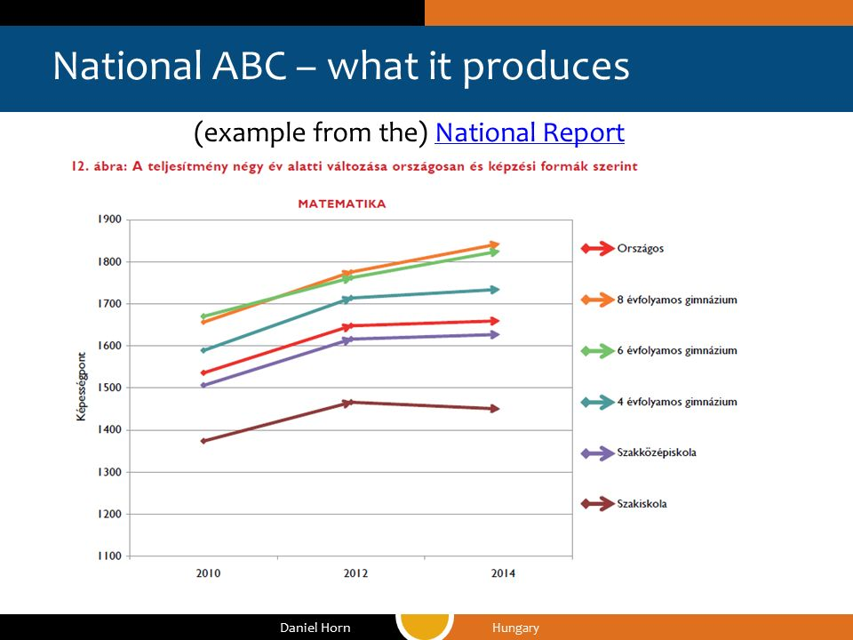 National ABC – what it produces Hungary Daniel Horn (example from the) National ReportNational Report
