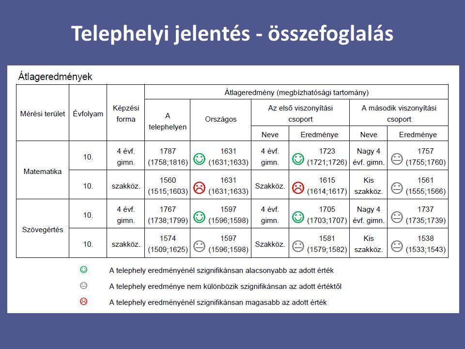 Telephelyi jelentés - összefoglalás