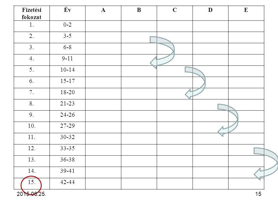 Fizetési fokozat ÉvABCDE 1.0-2 2.3-5 3.6-8 4.9-11 5.10-14 6.15-17 7.18-20 8.21-23 9.24-26 10.27-29 11.30-32 12.33-35 13.36-38 14.39-41 15.42-44 2015.08.25.15