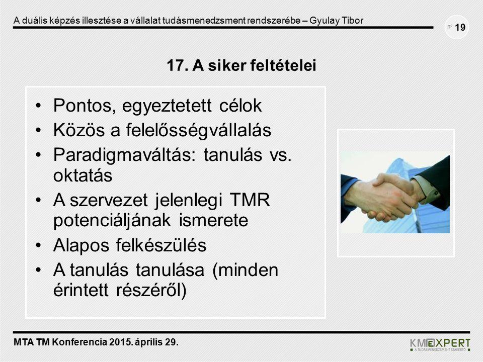17. A siker feltételei Pontos, egyeztetett célok Közös a felelősségvállalás Paradigmaváltás: tanulás vs. oktatás A szervezet jelenlegi TMR potenciáljá