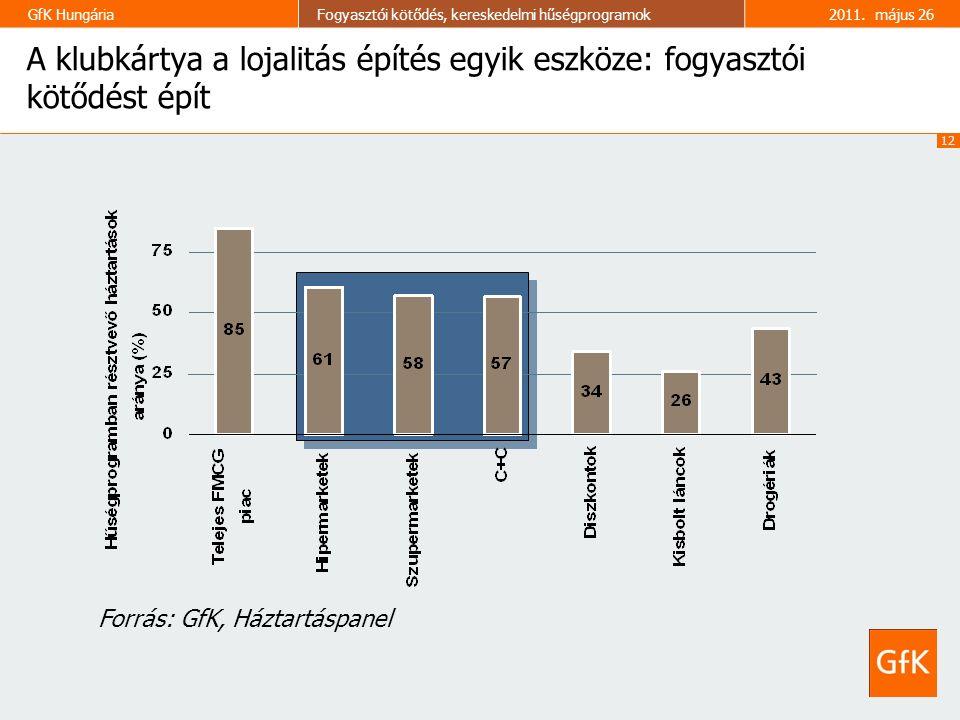 12 GfK HungáriaFogyasztói kötődés, kereskedelmi hűségprogramok2011. május 26 A klubkártya a lojalitás építés egyik eszköze: fogyasztói kötődést épít F