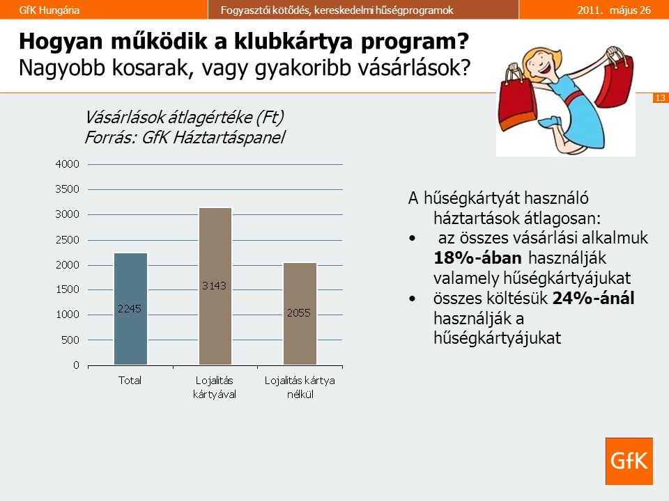 13 GfK HungáriaFogyasztói kötődés, kereskedelmi hűségprogramok2011. május 26 Hogyan működik a klubkártya program? Nagyobb kosarak, vagy gyakoribb vásá