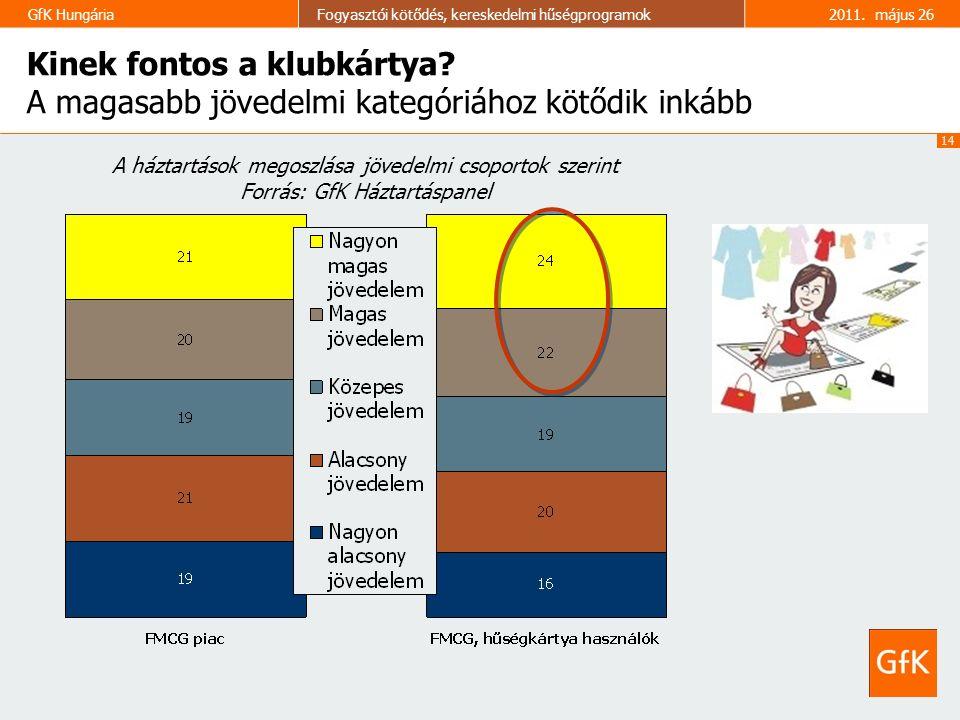 14 GfK HungáriaFogyasztói kötődés, kereskedelmi hűségprogramok2011. május 26 Kinek fontos a klubkártya? A magasabb jövedelmi kategóriához kötődik inká