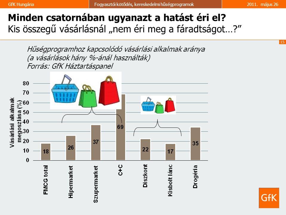 """15 GfK HungáriaFogyasztói kötődés, kereskedelmi hűségprogramok2011. május 26 Minden csatornában ugyanazt a hatást éri el? Kis összegű vásárlásnál """"nem"""