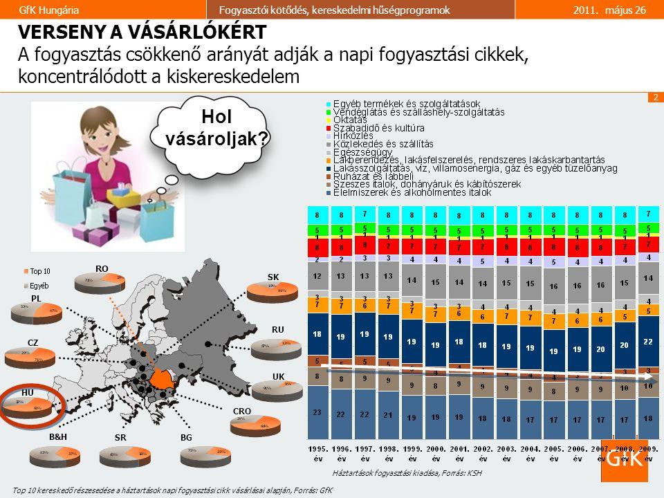 2 GfK HungáriaFogyasztói kötődés, kereskedelmi hűségprogramok2011. május 26 VERSENY A VÁSÁRLÓKÉRT VERSENY A VÁSÁRLÓKÉRT A fogyasztás csökkenő arányát