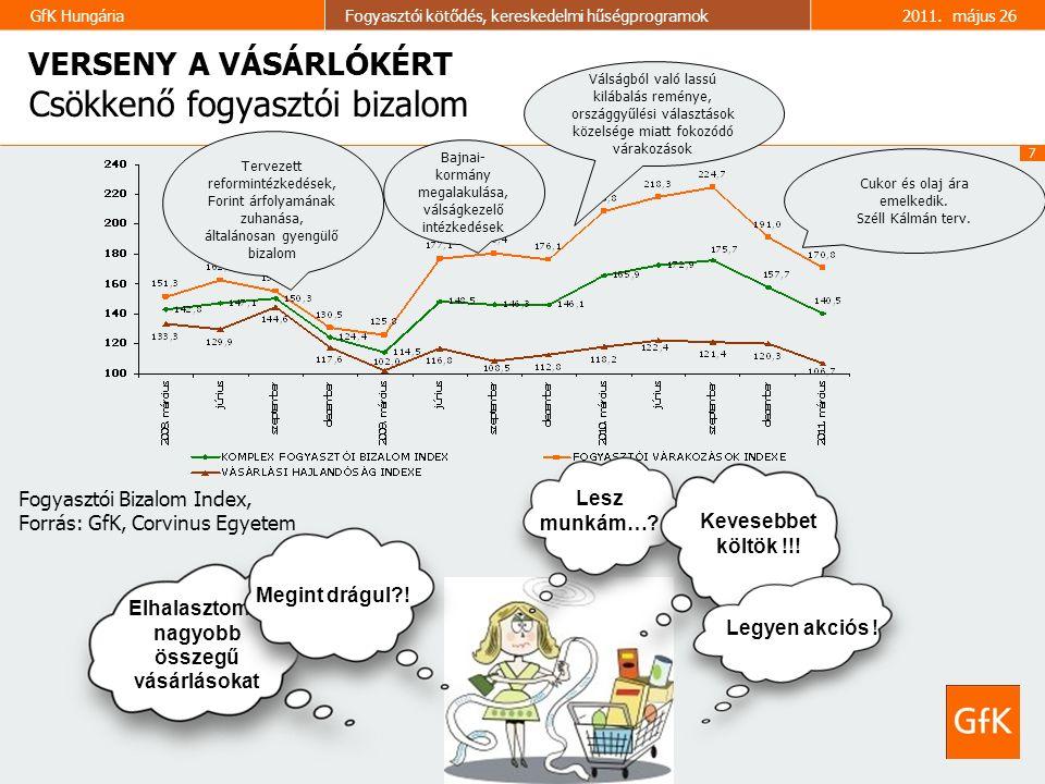 7 GfK HungáriaFogyasztói kötődés, kereskedelmi hűségprogramok2011. május 26 VERSENY A VÁSÁRLÓKÉRT VERSENY A VÁSÁRLÓKÉRT Csökkenő fogyasztói bizalom Te