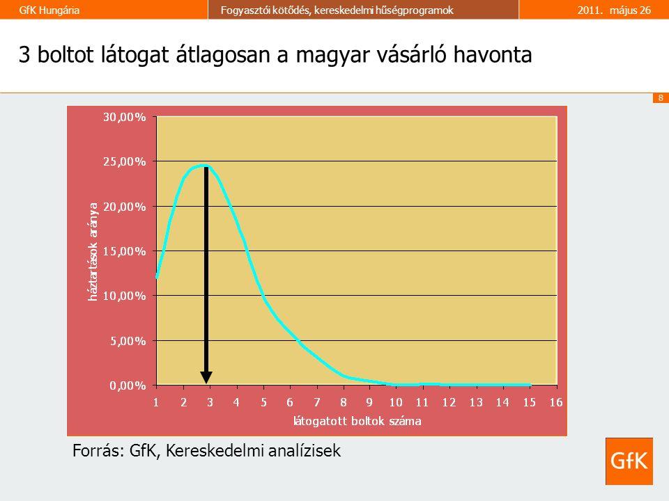 8 GfK HungáriaFogyasztói kötődés, kereskedelmi hűségprogramok2011. május 26 3 boltot látogat átlagosan a magyar vásárló havonta Forrás: GfK, Kereskede