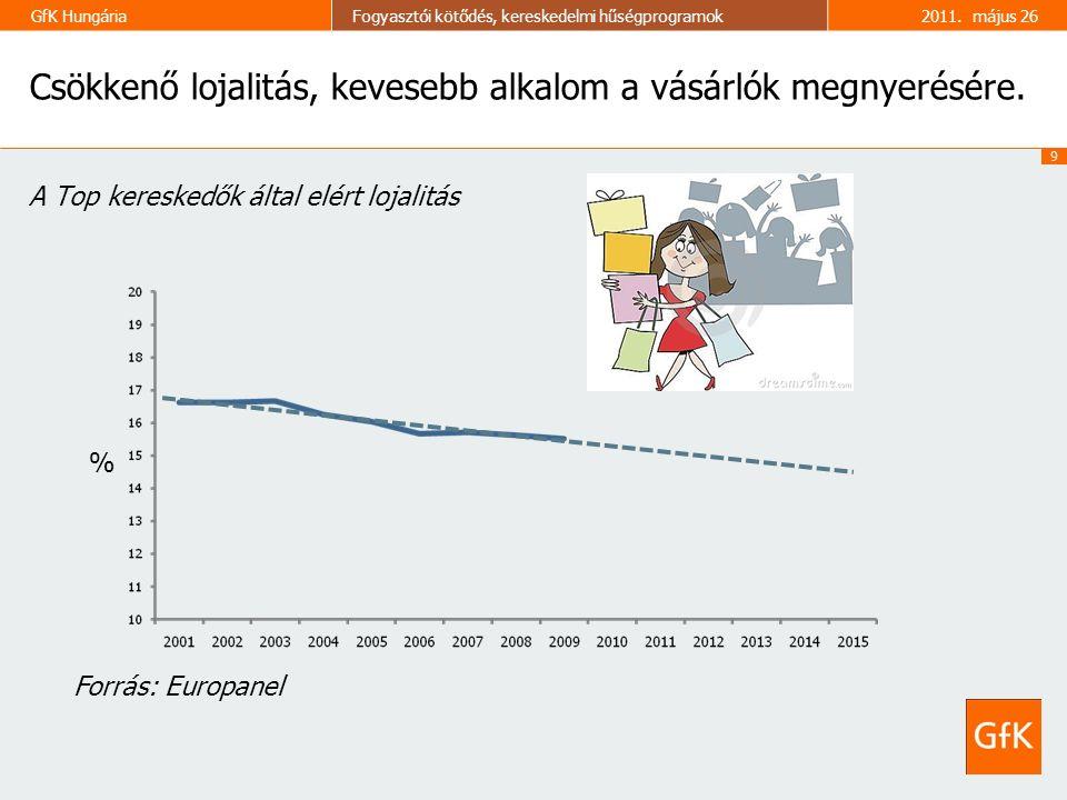 9 GfK HungáriaFogyasztói kötődés, kereskedelmi hűségprogramok2011. május 26 Csökkenő lojalitás, kevesebb alkalom a vásárlók megnyerésére. A Top keresk