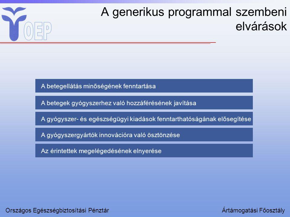 A betegellátás minőségének fenntartása A betegek gyógyszerhez való hozzáférésének javítása A gyógyszer- és egészségügyi kiadások fenntarthatóságának elősegítése A gyógyszergyártók innovációra való ösztönzése Az érintettek megelégedésének elnyerése A generikus programmal szembeni elvárások Országos Egészségbiztosítási PénztárÁrtámogatási Főosztály
