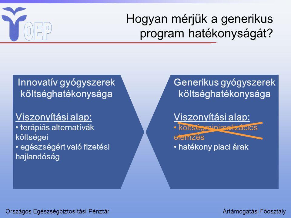 Innovatív gyógyszerek költséghatékonysága Viszonyítási alap: terápiás alternatívák költségei egészségért való fizetési hajlandóság Országos Egészségbiztosítási PénztárÁrtámogatási Főosztály Generikus gyógyszerek költséghatékonysága Viszonyítási alap: költségminimalizációs elemzés hatékony piaci árak Hogyan mérjük a generikus program hatékonyságát