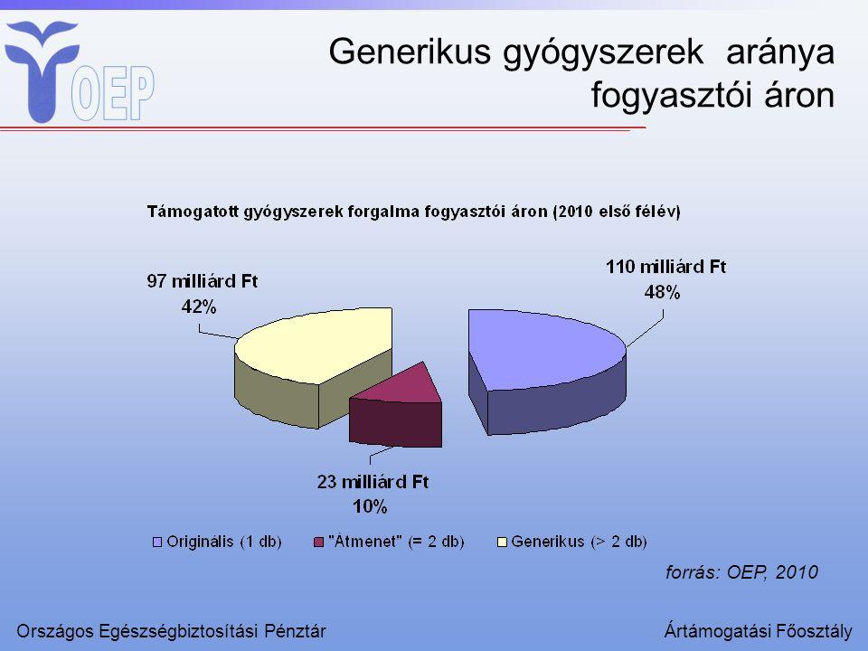 Országos Egészségbiztosítási PénztárÁrtámogatási Főosztály forrás: OEP, 2010 Generikus gyógyszerek aránya fogyasztói áron
