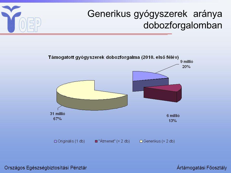 Generikus gyógyszerek aránya dobozforgalomban Országos Egészségbiztosítási PénztárÁrtámogatási Főosztály