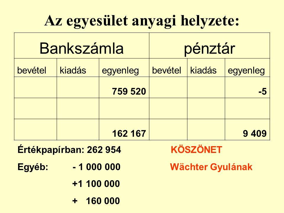 Az egyesület anyagi helyzete: Bankszámlapénztár bevételkiadásegyenlegbevételkiadásegyenleg 759 520 -5 162 167 9 409 Értékpapírban: 262 954 KÖSZÖNET Egyéb: - 1 000 000 Wächter Gyulának +1 100 000 + 160 000