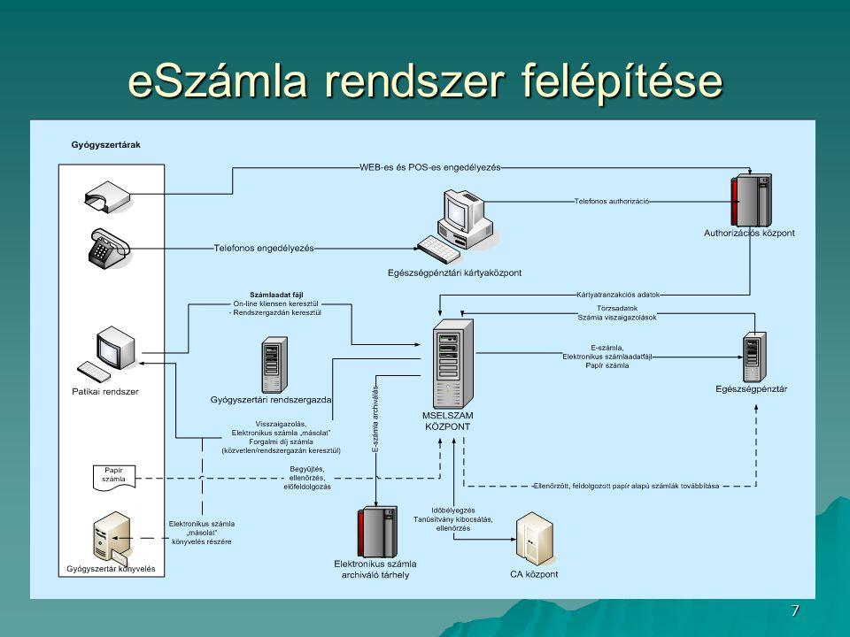 7 eSzámla rendszer felépítése