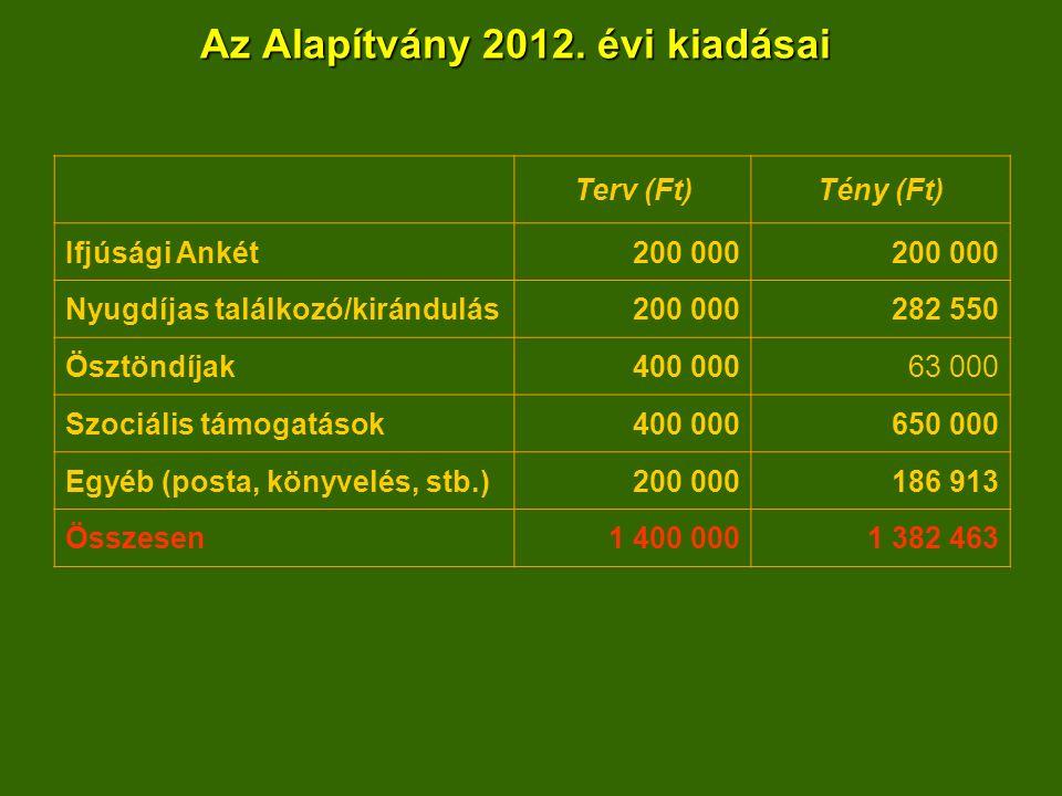 Az Alapítvány 2012.