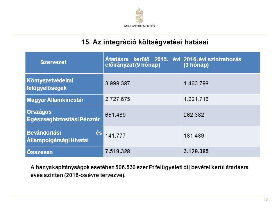 16 15. Az integráció költségvetési hatásai Szervezet Átadásra kerülő 2015. évi előirányzat (9 hónap) 2016. évi szintrehozás (3 hónap) Környezetvédelmi