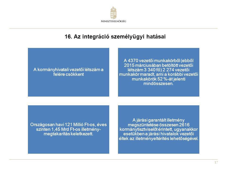 17 16. Az integráció személyügyi hatásai A kormányhivatali vezetői létszám a felére csökkent A 4370 vezetői munkakörből (ebből 2015 márciusában betölt