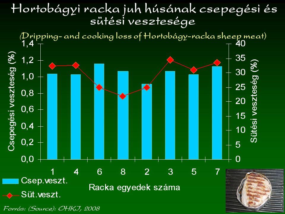 Hortobágyi racka juh húsának csepegési és sütési vesztesége (Dripping- and cooking loss of Hortobágy-racka sheep meat)