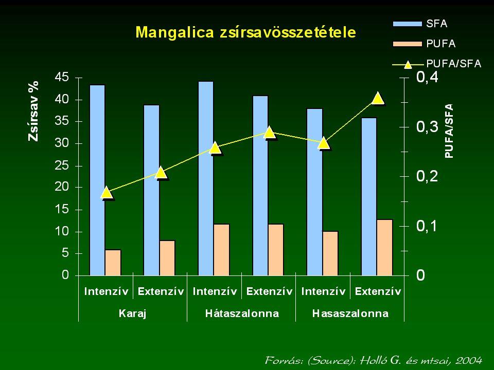 Forrás: (Source): OHKI, 2006-2007 Mangalica LD és BF izmának funkcionális jellemzői (The functional properties of Mangalitza LD and BF muscles)