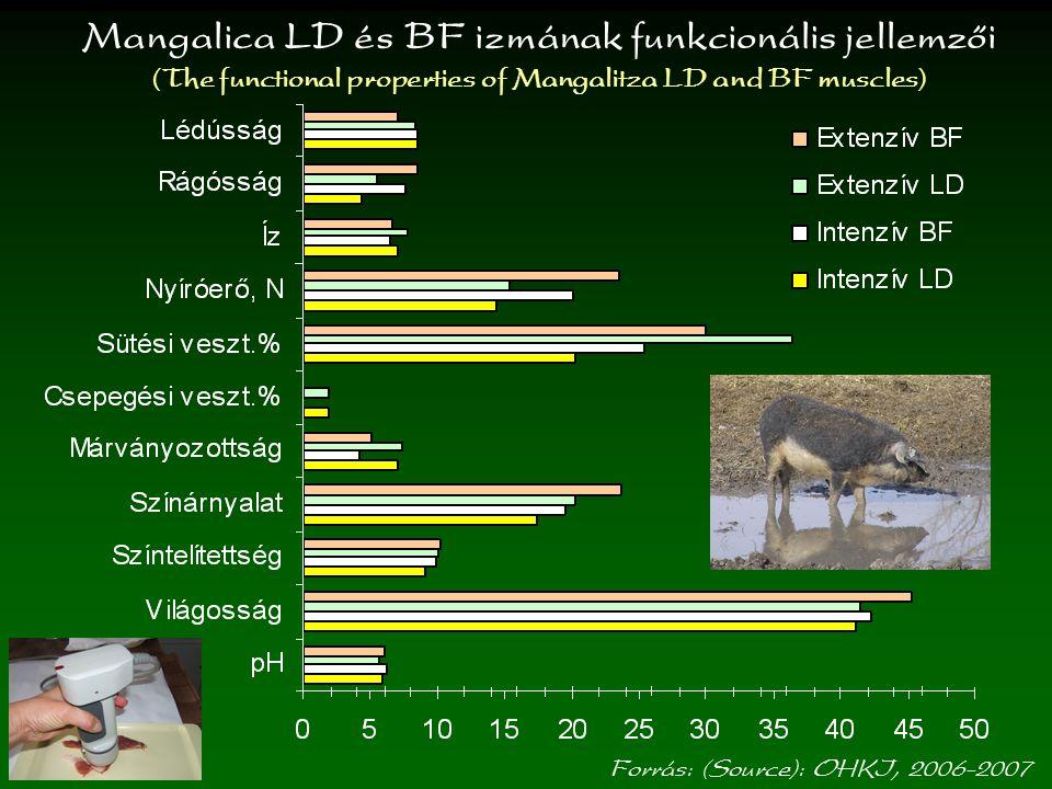 Szárazáruk mikrobiológiai állapota Microbial state of dry meat products Forrás: (Source): OHKI, 2006-2007