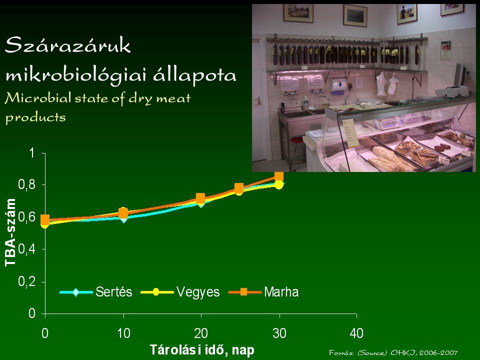 Hortobágyi racka juhok beállítási és vágási értékei (Adjusted- and slaughter weight of Hortobágy-racka sheep) Forrás: (Source): OHKI, 2008