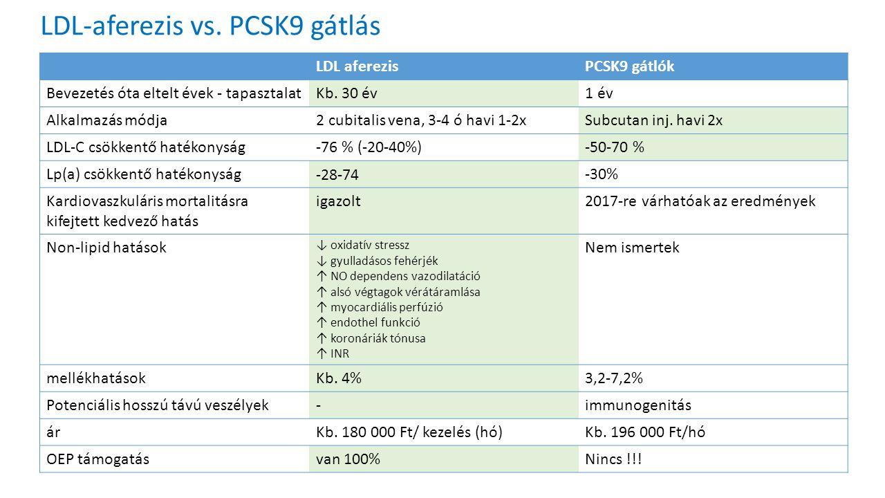 LDL-aferezis vs.PCSK9 gátlás LDL aferezisPCSK9 gátlók Bevezetés óta eltelt évek - tapasztalatKb.
