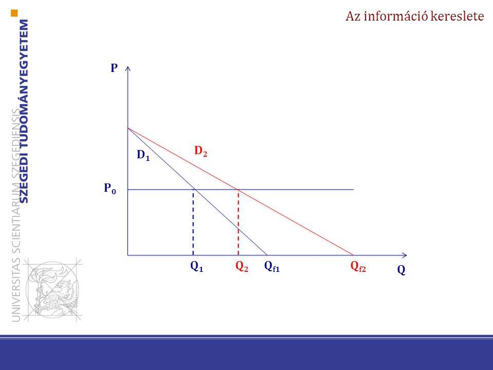 Az információ kereslete P Q D1D1 P0P0 Q1Q1 D2D2 Q f1 Q f2 Q2Q2