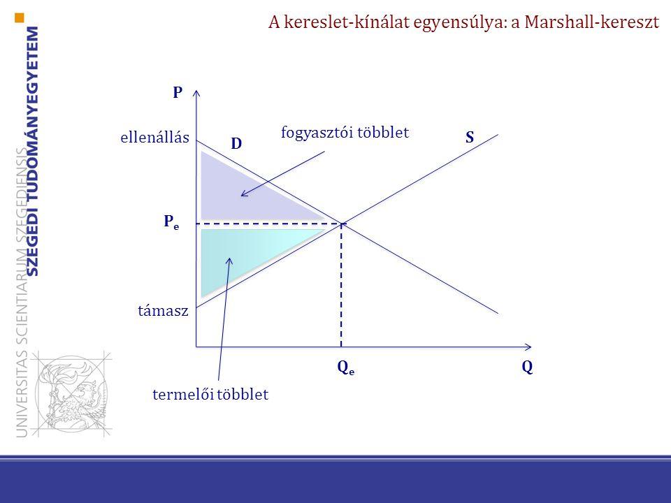 A kereslet-kínálat egyensúlya: a Marshall-kereszt P Q D S PePe QeQe ellenállás támasz fogyasztói többlet termelői többlet