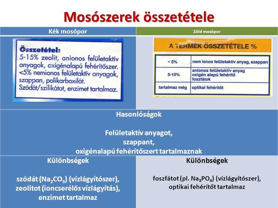 Mosószerek összetétele Kék mosópor Zöld mosópor Hasonlóságok Felületaktív anyagot, szappant, oxigénalapú fehérítőszert tartalmaznak Különbségek szódát (Na 2 CO 3 ) (vízlágyítószer), zeolitot (ioncserélős vízlágyítás), enzimet tartalmaz Különbségek foszfátot (pl.