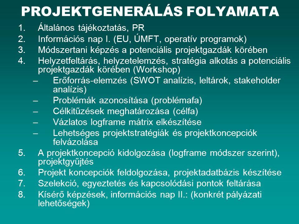 PROJEKTGENERÁLÁS FOLYAMATA 1.Általános tájékoztatás, PR 2.Információs nap I.