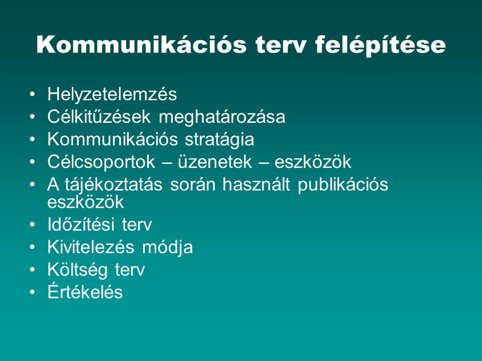 Kommunikációs terv felépítése Helyzetelemzés Célkitűzések meghatározása Kommunikációs stratágia Célcsoportok – üzenetek – eszközök A tájékoztatás során használt publikációs eszközök Időzítési terv Kivitelezés módja Költség terv Értékelés