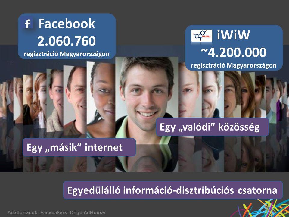 """Facebook 2.060.760 regisztráció Magyarországon Egy """"másik internet iWiW ~4.200.000 regisztráció Magyarországon Egy """"valódi közösség Adatforrások: Facebakers; Origo AdHouse Egyedülálló információ-disztribúciós csatorna"""
