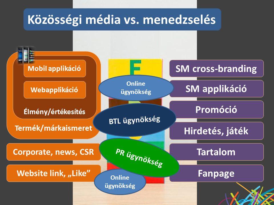 """Fanpage Website link, """"Like Tartalom Hirdetés, játék Termék/márkaismeret Élmény/értékesítés Webapplikáció SM applikáció Corporate, news, CSR SM cross-branding Promóció Közösségi média vs."""