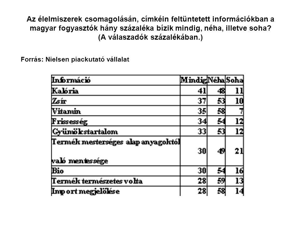 Az élelmiszerek csomagolásán, címkéin feltüntetett információkban a magyar fogyasztók hány százaléka bízik mindig, néha, illetve soha.