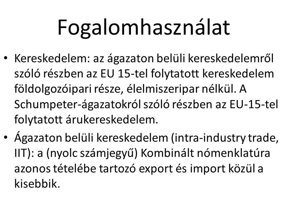 Fogalomhasználat Kereskedelem: az ágazaton belüli kereskedelemről szóló részben az EU 15-tel folytatott kereskedelem földolgozóipari része, élelmiszeripar nélkül.