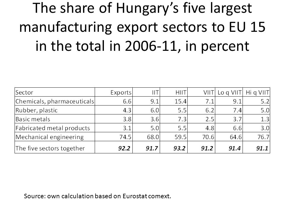 The share of Hungary's five largest manufacturing export sectors to EU 15 in the total in 2006-11, in percent Source: own calculation based on Eurostat comext.