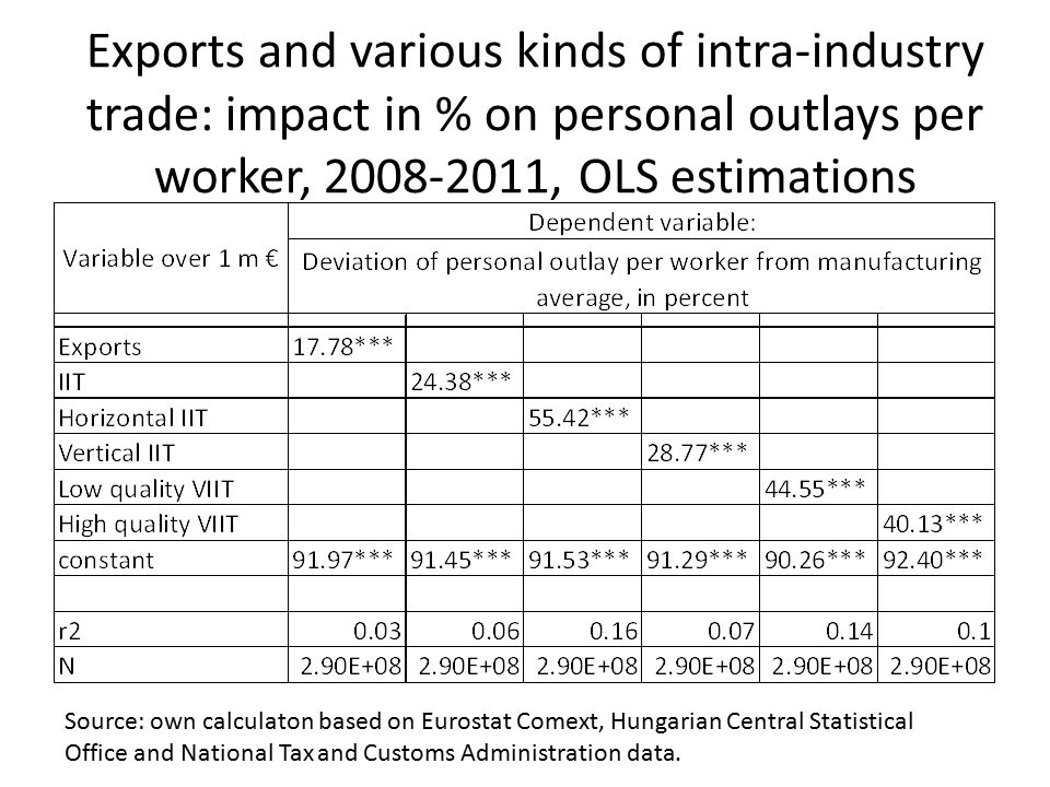 Exports and various kinds of intra-industry trade: impact in % on personal outlays per worker, 2008-2011, OLS estimations Source: own calculaton based on Eurostat Comext, Hungarian Central Statistical Office and National Tax and Customs Administration data.