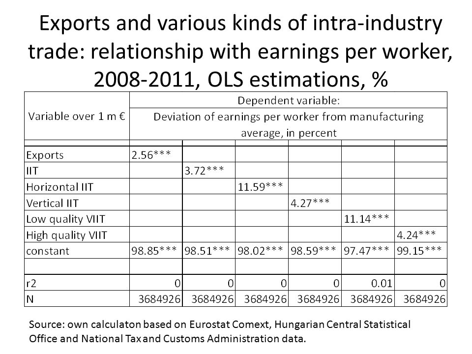 Exports and various kinds of intra-industry trade: relationship with earnings per worker, 2008-2011, OLS estimations, % Source: own calculaton based o