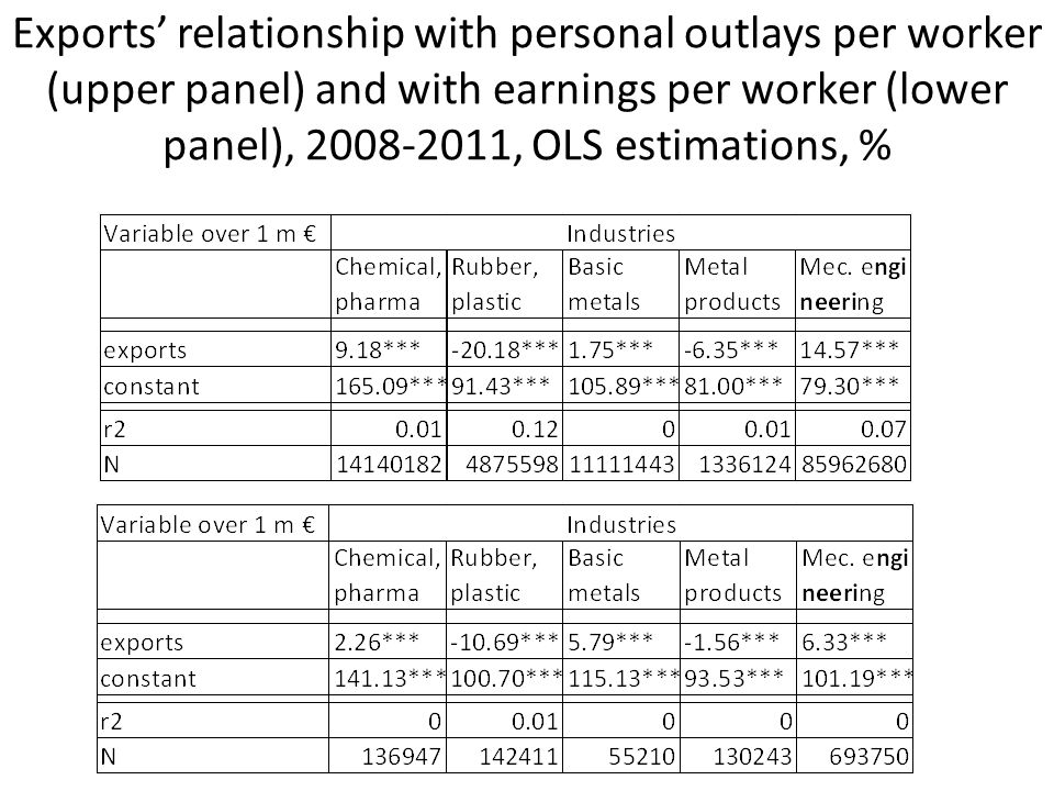 Exports' relationship with personal outlays per worker (upper panel) and with earnings per worker (lower panel), 2008-2011, OLS estimations, %