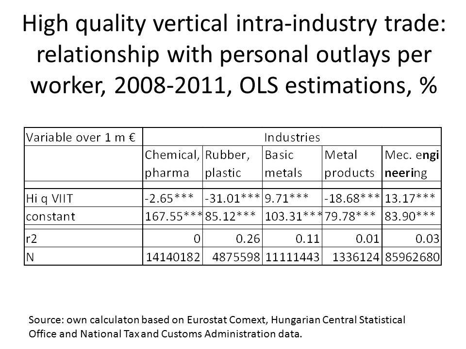 High quality vertical intra-industry trade: relationship with personal outlays per worker, 2008-2011, OLS estimations, % Source: own calculaton based on Eurostat Comext, Hungarian Central Statistical Office and National Tax and Customs Administration data.