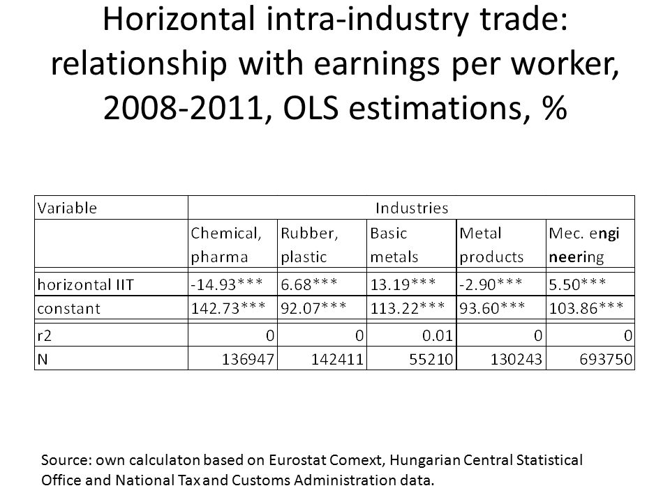 Horizontal intra-industry trade: relationship with earnings per worker, 2008-2011, OLS estimations, % Source: own calculaton based on Eurostat Comext,