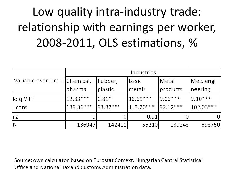 Low quality intra-industry trade: relationship with earnings per worker, 2008-2011, OLS estimations, % Source: own calculaton based on Eurostat Comext
