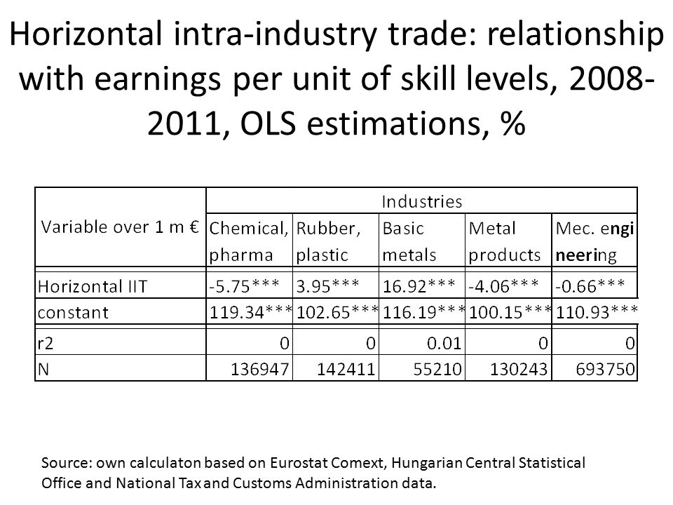 Horizontal intra-industry trade: relationship with earnings per unit of skill levels, 2008- 2011, OLS estimations, % Source: own calculaton based on E