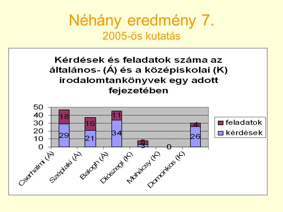 Néhány eredmény 7. 2005-ös kutatás